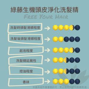 綠藤生機頭皮淨化洗髮精使用感受分析