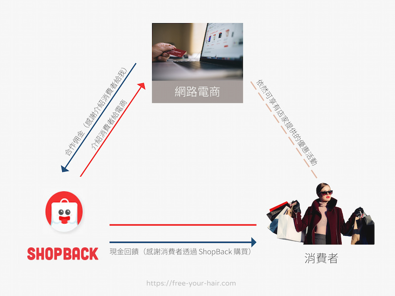 ShopBack 運作原理